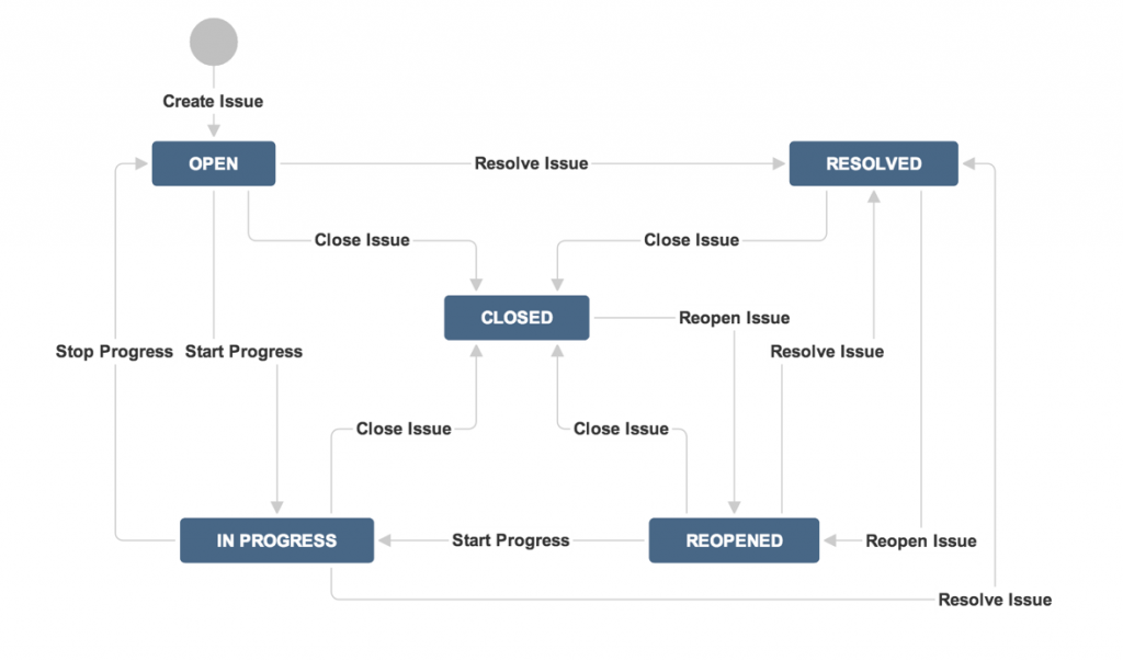 jira_default_workflow